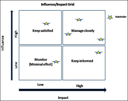 Influence/Impact Grid