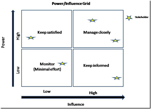 Power/Influence Grid